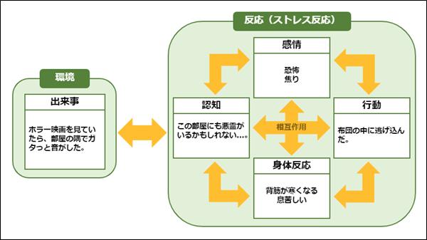 CBT基本モデル(ホラー映画の例)