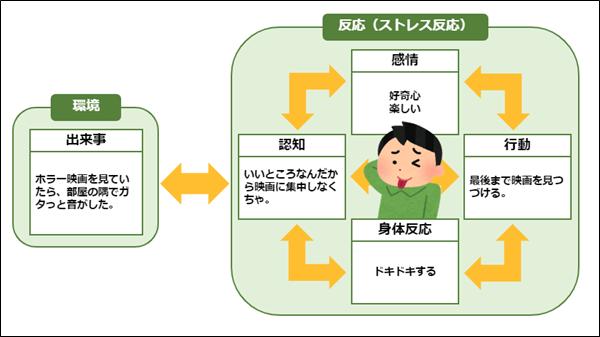 CBT基本モデル(ホラー映画の例2)