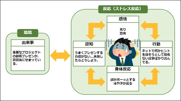 CBT基本モデル(顧客プレゼンの例)