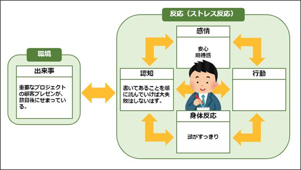 CBT基本モデル(顧客プレゼンの例2)