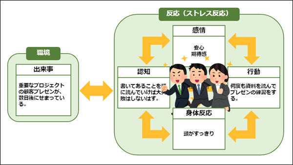 CBT基本モデル(顧客プレゼンの例3)
